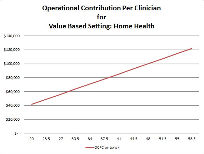 value graph 2