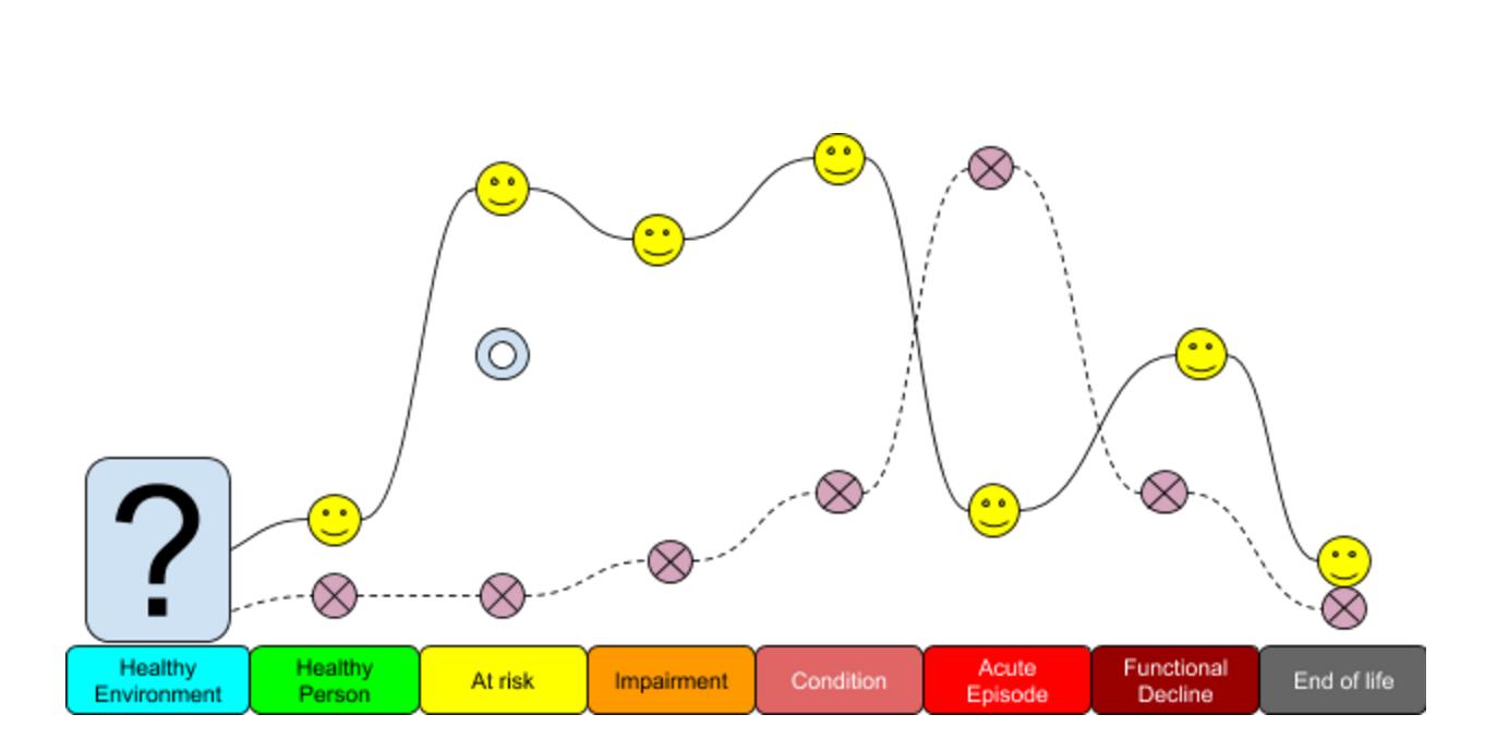 mike e health chart